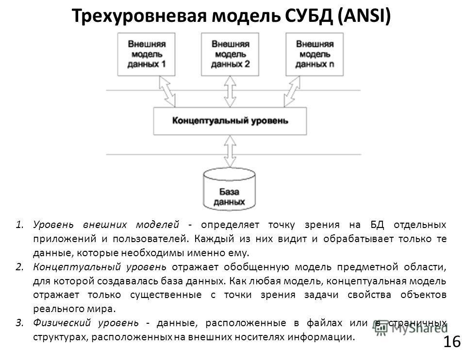 Трехуровневая модель СУБД (ANSI) 16 1.Уровень внешних моделей - определяет точку зрения на БД отдельных приложений и пользователей. Каждый из них видит и обрабатывает только те данные, которые необходимы именно ему. 2.Концептуальный уровень отражает
