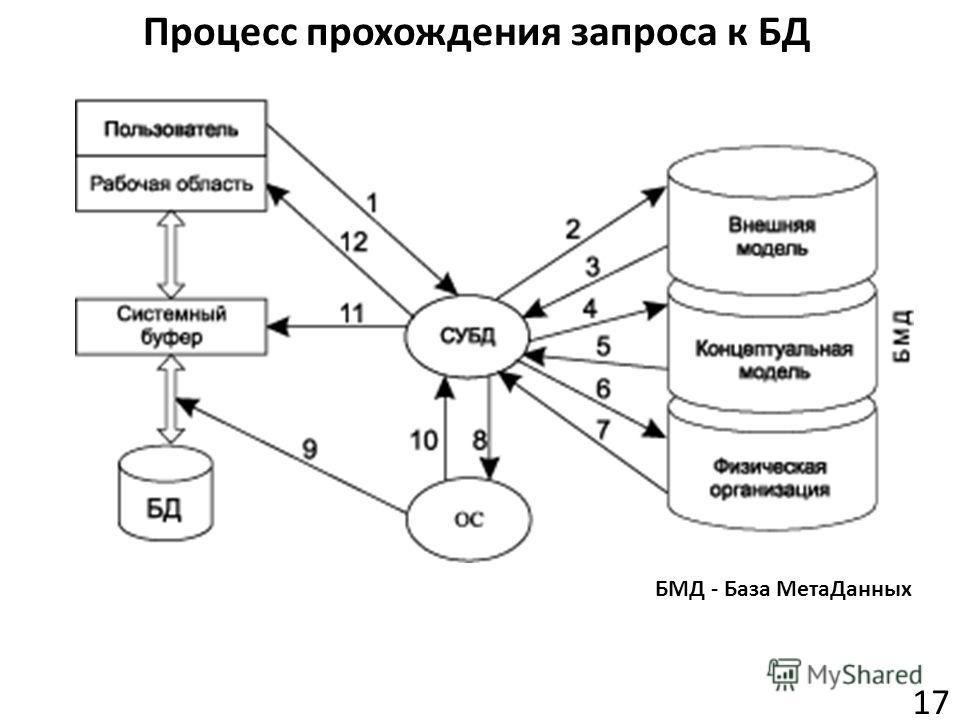 Процесс прохождения запроса к БД 17 БМД - База МетаДанных