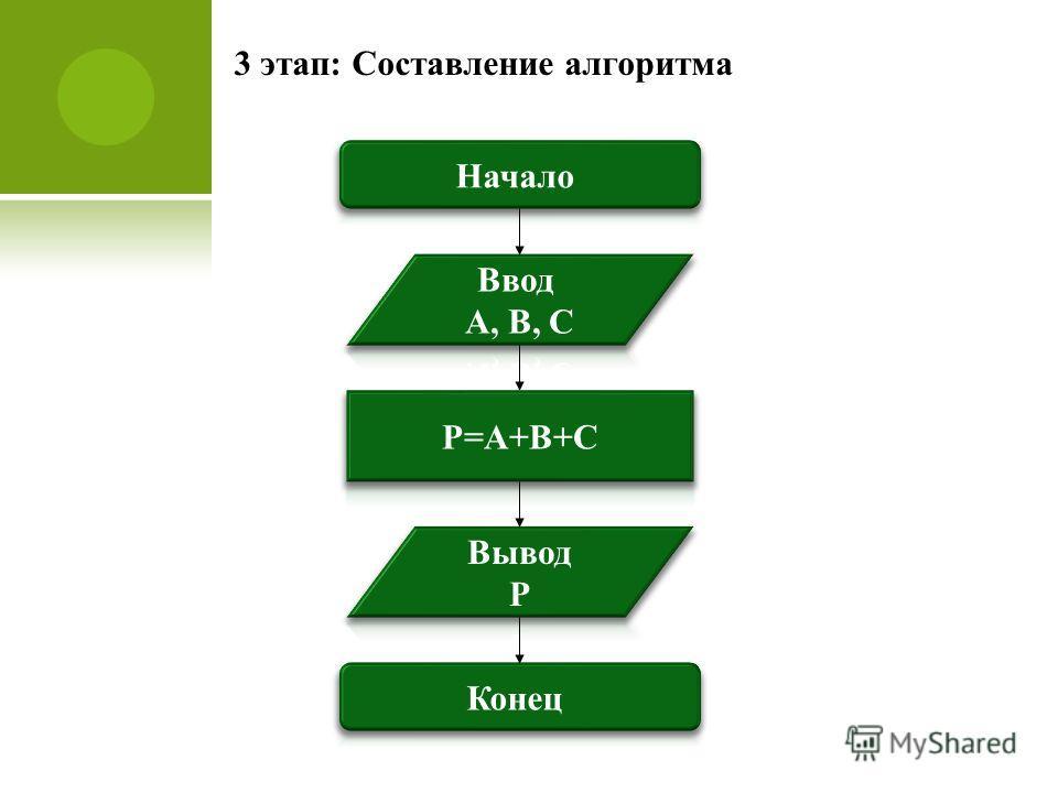 3 этап: Составление алгоритма