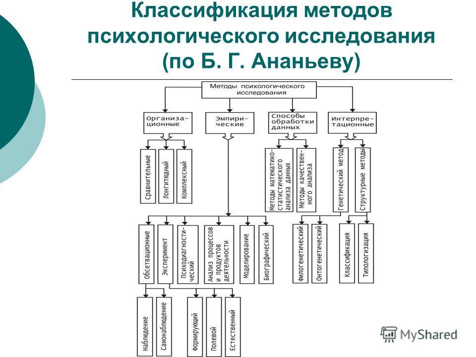 """Методология и методы"