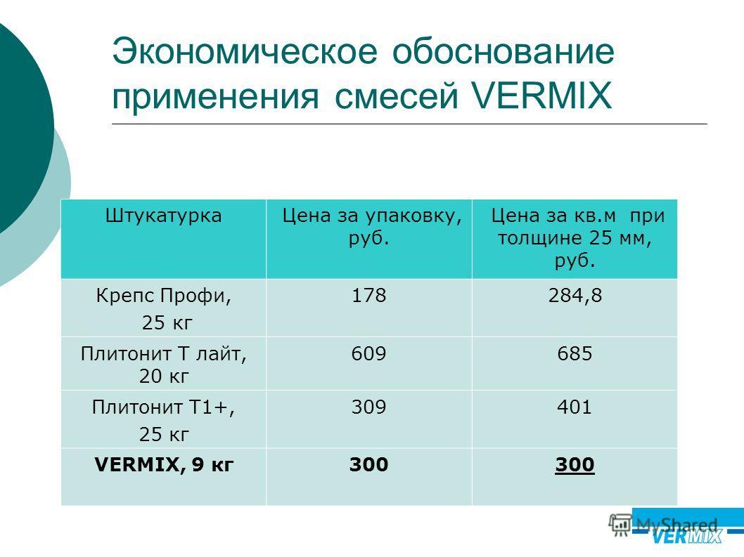 Экономическое обоснование применения смесей VERMIX Штукатурка Цена за упаковку, руб. Цена за кв.м при толщине 25 мм, руб. Крепс Профи, 25 кг 178284,8 Плитонит Т лайт, 20 кг 609685 Плитонит Т1+, 25 кг 309401 VERMIX, 9 кг300