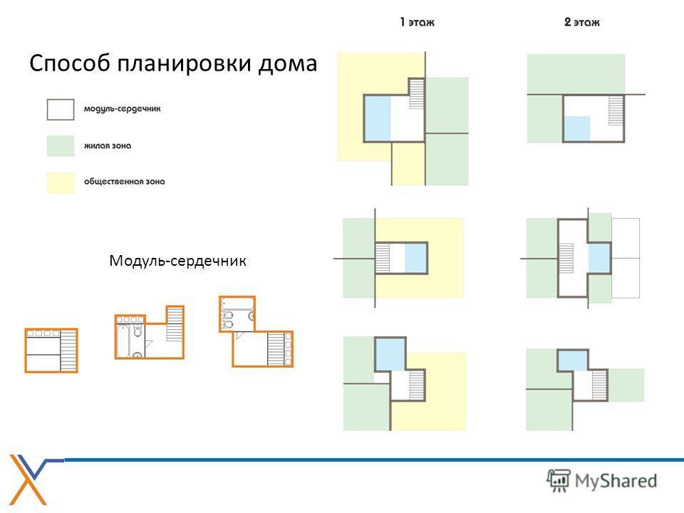 Способ планировки дома Модуль-сердечник