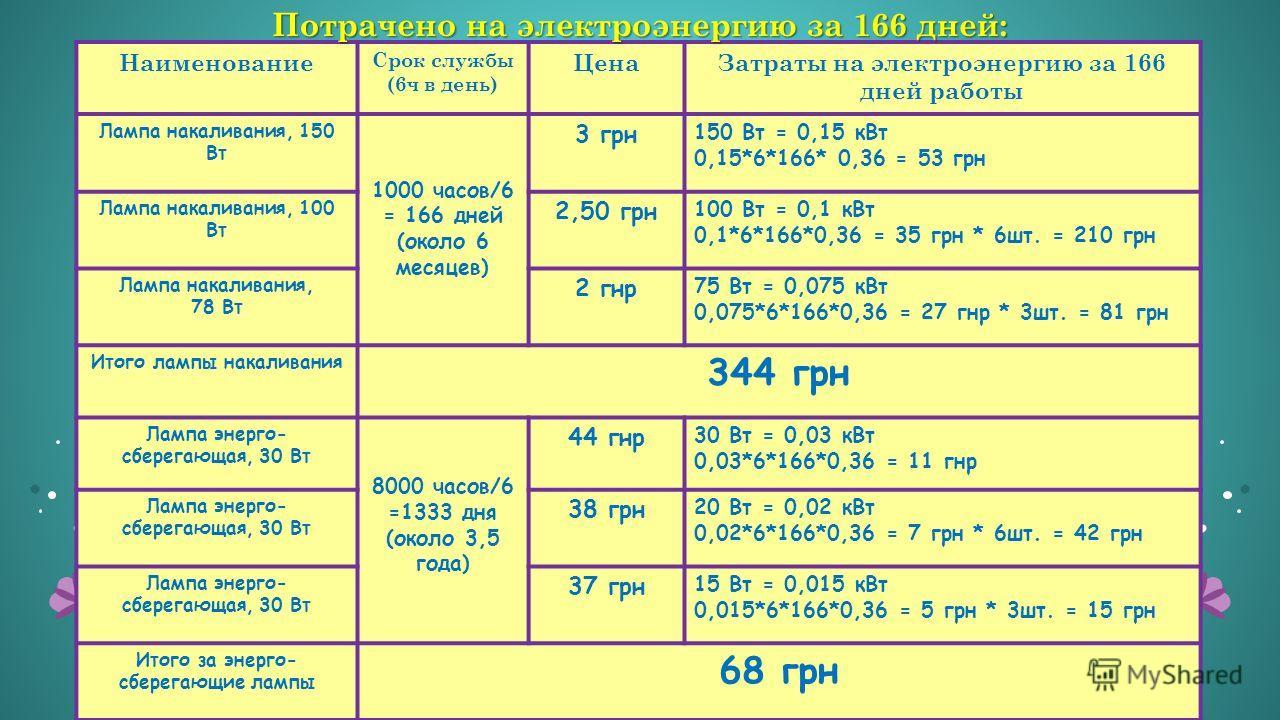 Наименование Срок службы (6ч в день) ЦенаЗатраты на электроэнергию за 166 дней работы Лампа накаливания, 150 Вт 1000 часов/6 = 166 дней (около 6 месяцев) 3 грн 150 Вт = 0,15 кВт 0,15*6*166* 0,36 = 53 грн Лампа накаливания, 100 Вт 2,50 грн 100 Вт = 0,