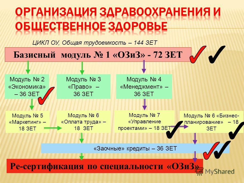 Базисный модуль 1 «ОЗиЗ» - 72 ЗЕТ Модуль 2 «Экономика» – 36 ЗЕТ Модуль 3 «Право» – 36 ЗЕТ Ре-сертификация по специальности «ОЗиЗ» Модуль 5 «Маркетинг» – 18 ЗЕТ Модуль 6 «Бизнес- планирование» – 18 ЗЕТ Модуль 4 «Менеджмент» – 36 ЗЕТ Модуль 7 «Управлен