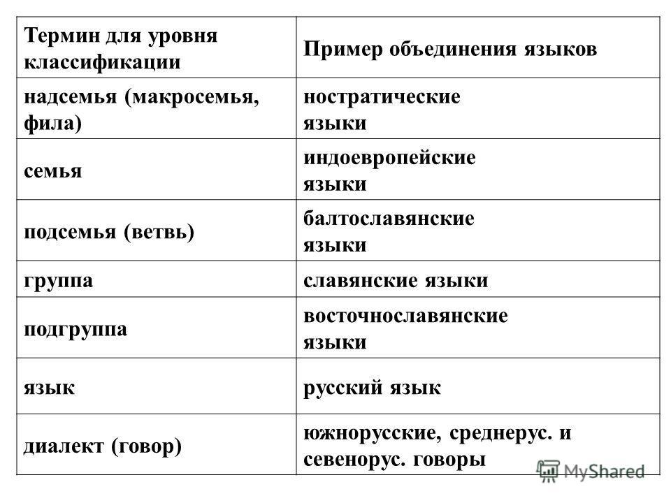 Термин для уровня классификации Пример объединения языков надсемья (макросемья, фила) ностратические языки семья индоевропейские языки подсемья (ветвь) балтославянские языки группаславянские языки подгруппа восточнославянские языки языкрусский язык д