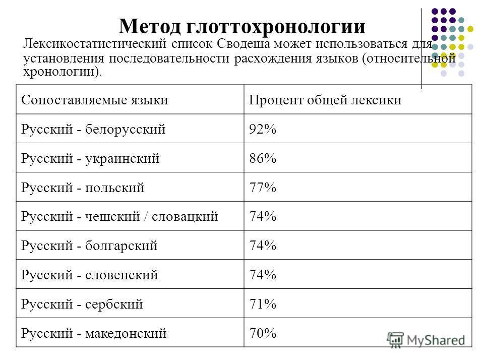 Метод глоттохронологии Лексикостатистический список Сводеша может использоваться для установления последовательности расхождения языков (относительной хронологии). Сопоставляемые языкиПроцент общей лексики Русский - белорусский92% Русский - украински