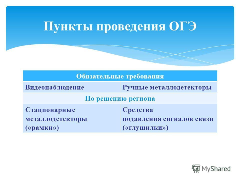 Обязательные требования ВидеонаблюдениеРучные металлодетекторы По решению региона Стационарные металлодетекторы («рамки») Средства подавления сигналов связи («глушилки») Пункты проведения ОГЭ