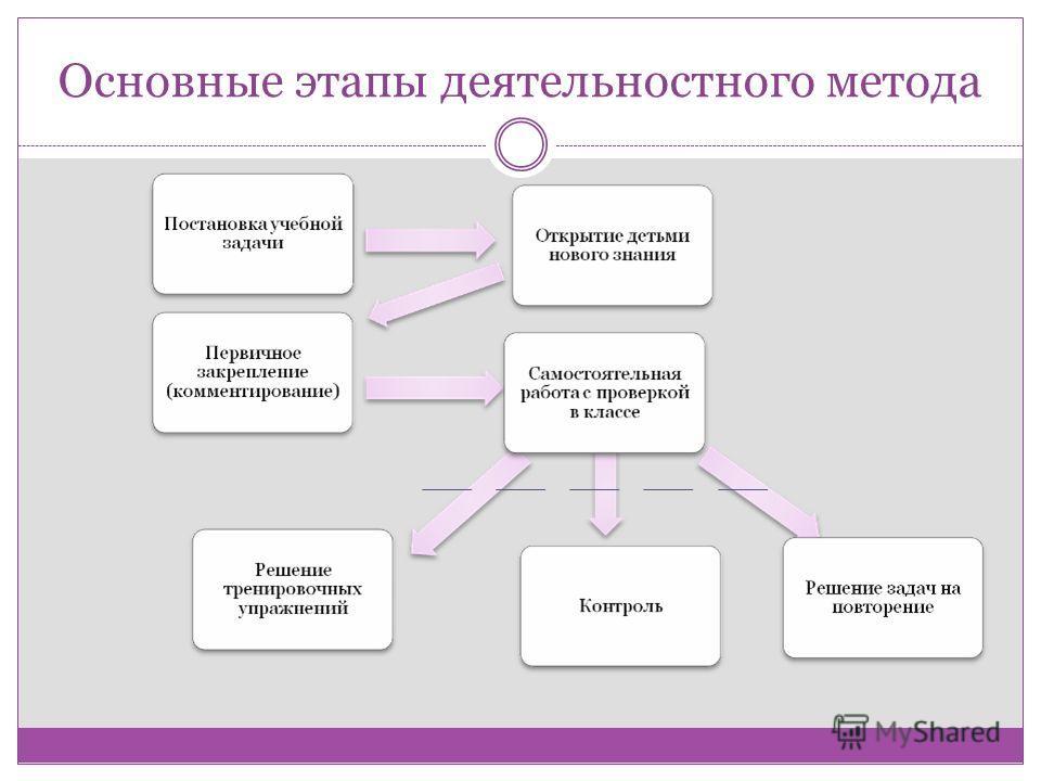 Основные этапы деятельностного метода