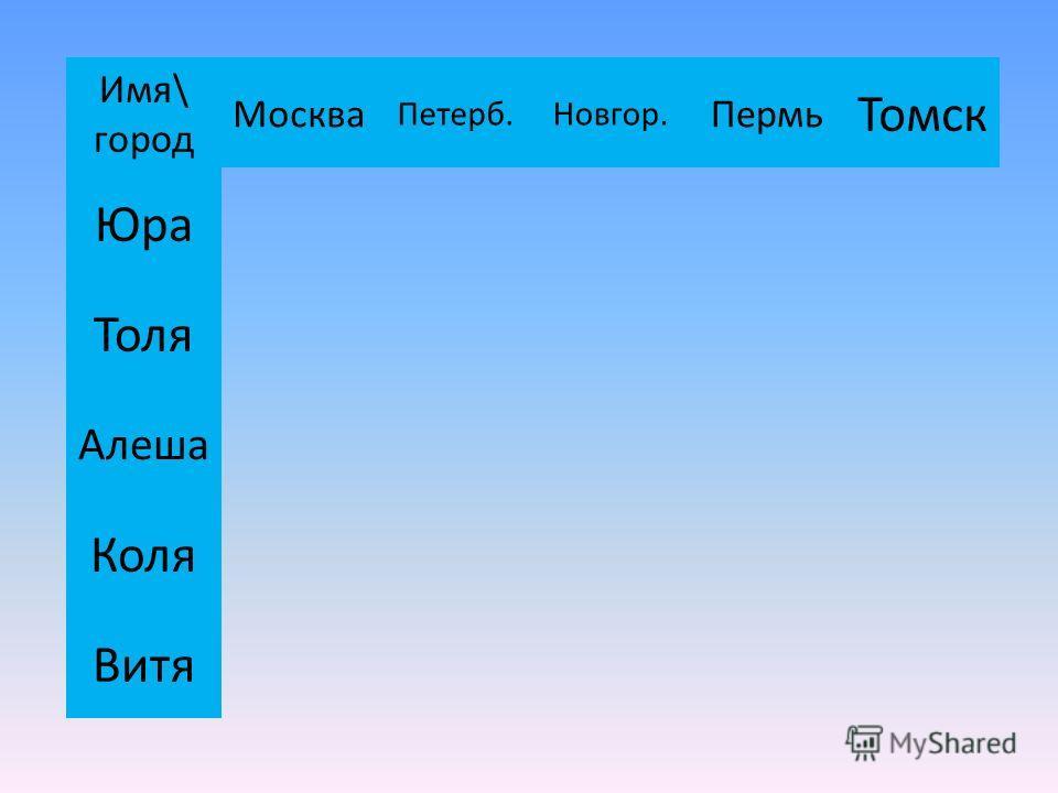 Имя\ город Москва Петерб.Новгор. Пермь Томск Юра Толя Алеша Коля Витя