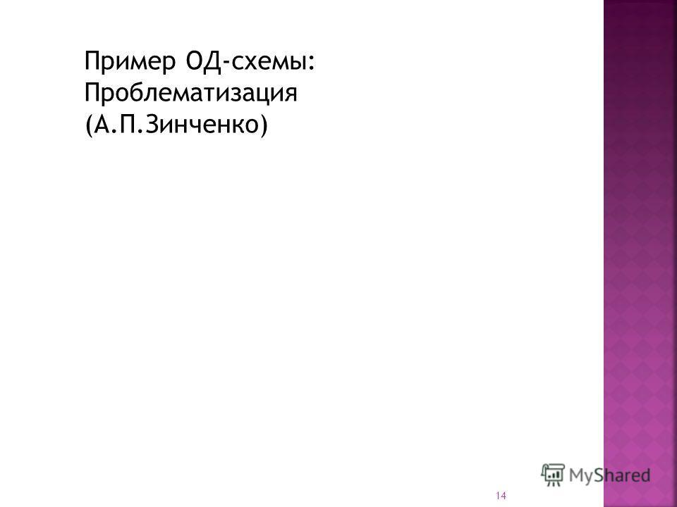 14 Пример ОД-схемы: Проблематизация (А.П.Зинченко)