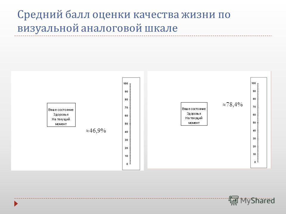 Средний балл оценки качества жизни по визуальной аналоговой шкале 78,4% 46,9%