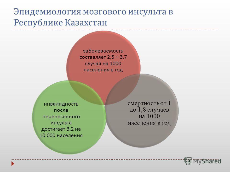 Эпидемиология мозгового инсульта в Республике Казахстан заболеваемость составляет 2,5 – 3,7 случая на 1000 населения в год смертность от 1 до 1,8 случаев на 1000 населения в год инвалидность после перенесенного инсульта достигает 3,2 на 10 000 населе