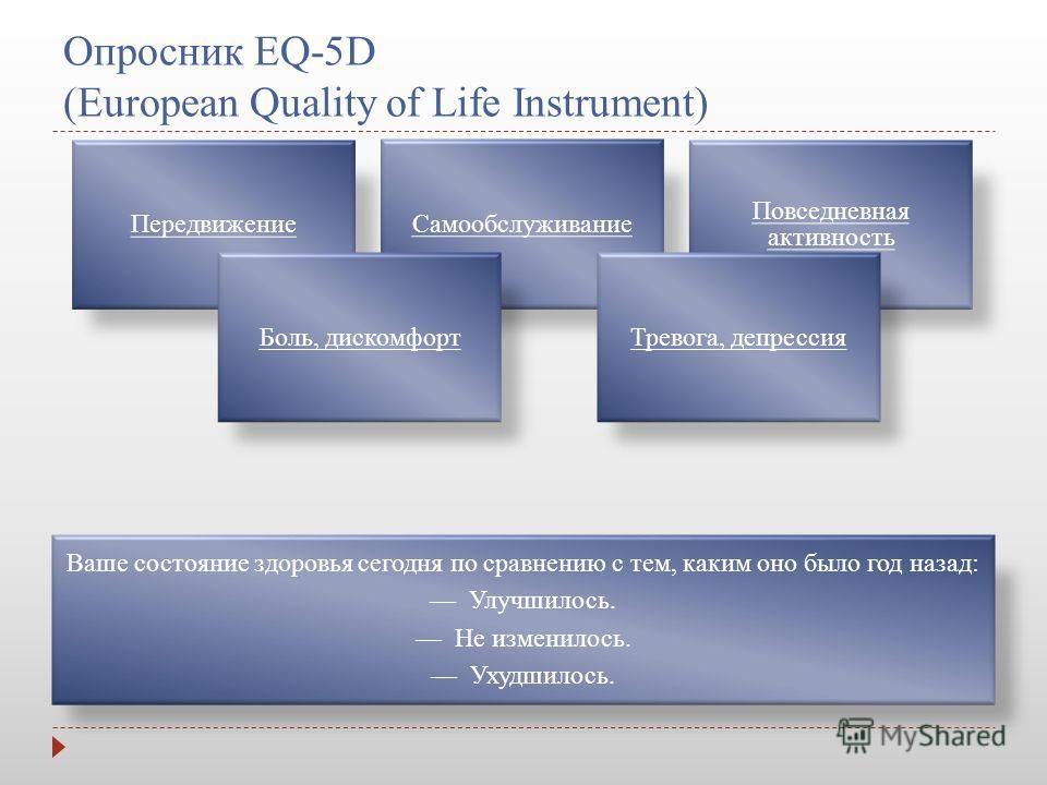Опросник EQ-5D (European Quality of Life Instrument) ПередвижениеСамообслуживание Повседневная активность Боль, дискомфортТревога, депрессия Ваше состояние здоровья сегодня по сравнению с тем, каким оно было год назад: Улучшилось. Не изменилось. Ухуд