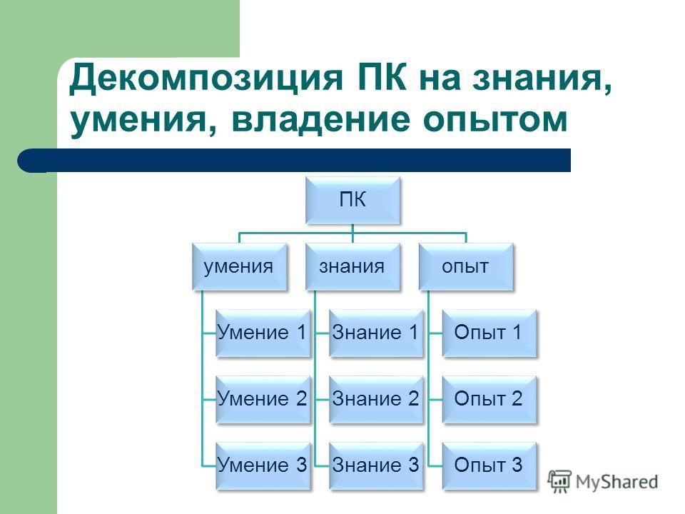 Декомпозиция ПК на знания, умения, владение опытом ПК умения Умение 1 Умение 2 Умение 3 знания Знание 1 Знание 2 Знание 3 опыт Опыт 1 Опыт 2 Опыт 3
