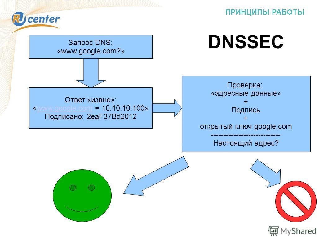 ПРИНЦИПЫ РАБОТЫ Запрос DNS: «www.google.com?» Ответ «извне»: «www.google.com = 10.10.10.100»www.google.com Подписано: 2eaF37Bd2012 Проверка: «адресные данные» + Подпись + открытый ключ google.com ---------------------------- Настоящий адрес? DNSSEC