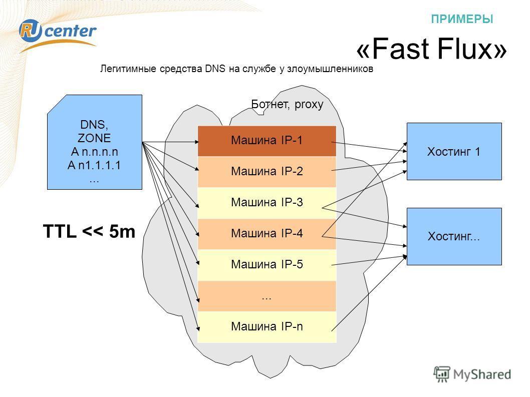 ПРИМЕРЫ «Fast Flux» DNS, ZONE A n.n.n.n A n1.1.1.1... Машина IP-1 Машина IP-2 Машина IP-3 Машина IP-4 Машина IP-5... Машина IP-n TTL