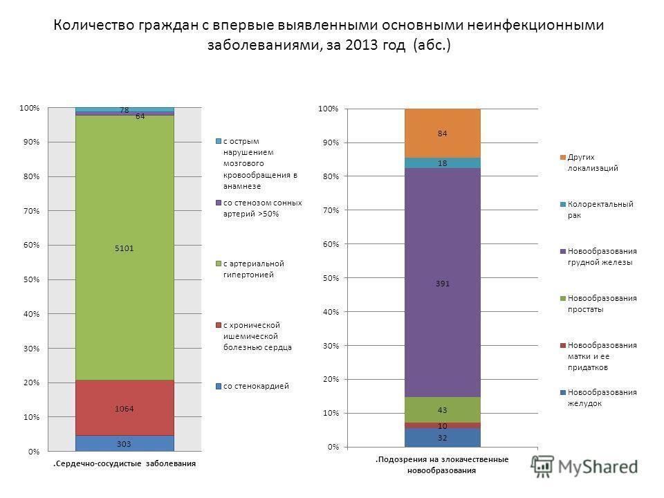Количество граждан с впервые выявленными основными неинфекционными заболеваниями, за 2013 год (абс.)