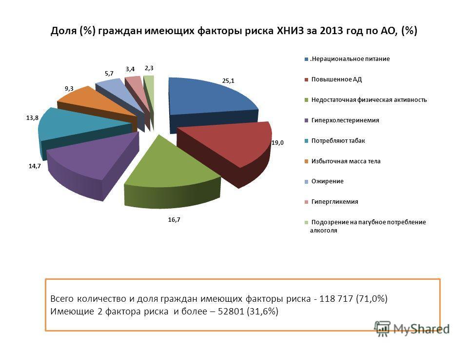 Доля (%) граждан имеющих факторы риска ХНИЗ за 2013 год по АО, (%) Всего количество и доля граждан имеющих факторы риска - 118 717 (71,0%) Имеющие 2 фактора риска и более – 52801 (31,6%)