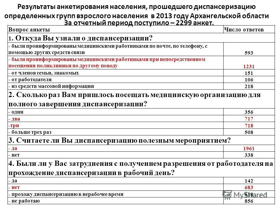 Результаты анкетирования населения, прошедшего диспансеризацию определенных групп взрослого населения в 2013 году Архангельской области За отчетный период поступило – 2299 анкет. Вопрос анкетыЧисло ответов 1. Откуда Вы узнали о диспансеризации? - был
