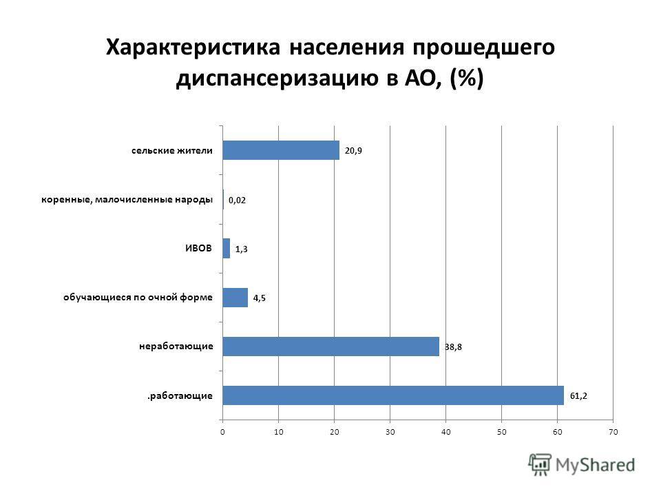 Характеристика населения прошедшего диспансеризацию в АО, (%)