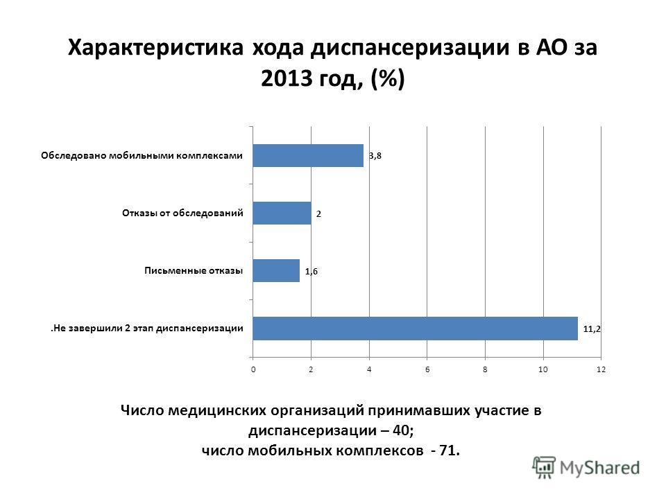Характеристика хода диспансеризации в АО за 2013 год, (%) Число медицинских организаций принимавших участие в диспансеризации – 40; число мобильных комплексов - 71.
