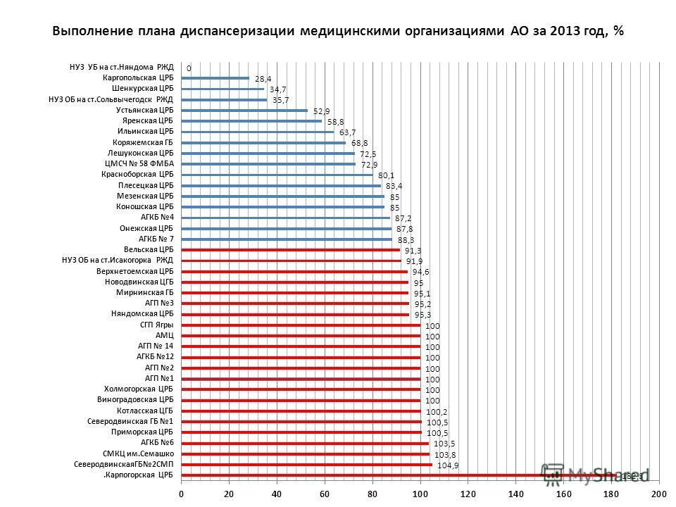 Выполнение плана диспансеризации медицинскими организациями АО за 2013 год, %