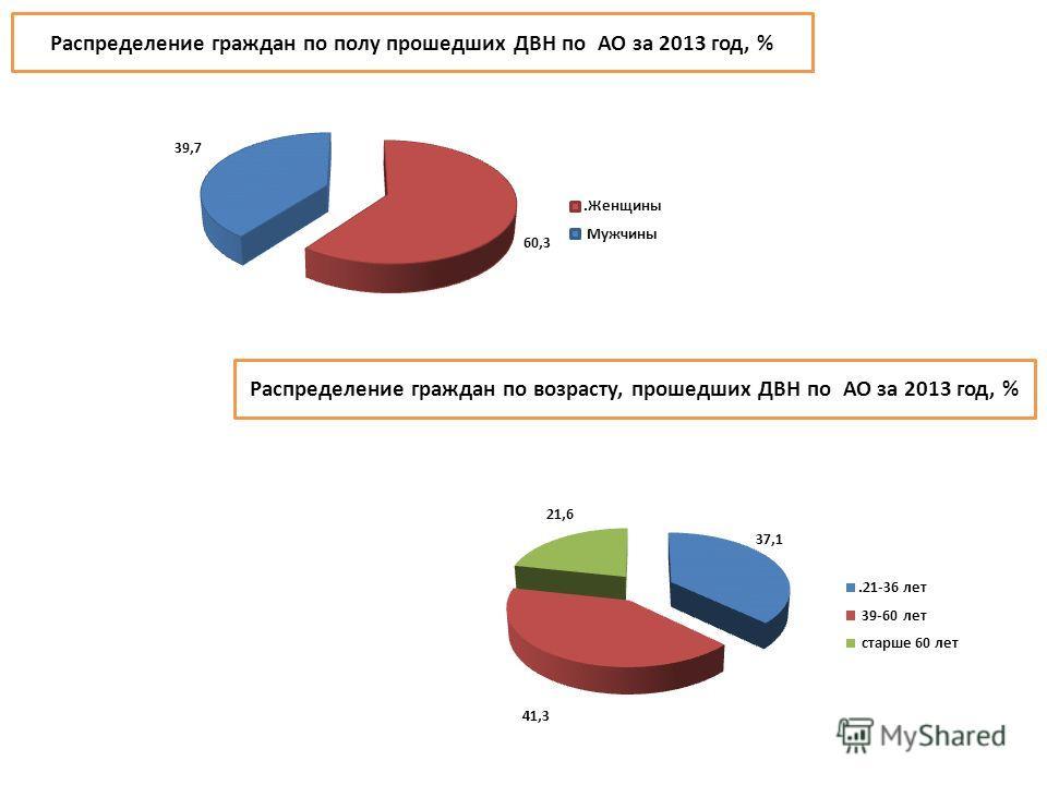 Распределение граждан по полу прошедших ДВН по АО за 2013 год, % Распределение граждан по возрасту, прошедших ДВН по АО за 2013 год, %