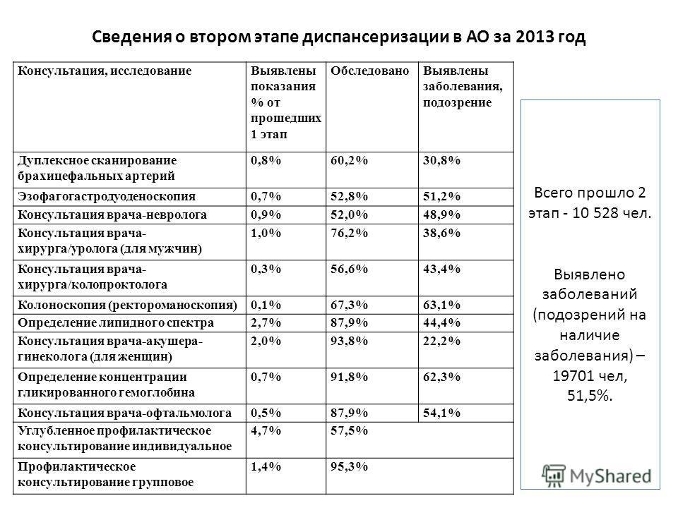 Сведения о втором этапе диспансеризации в АО за 2013 год Консультация, исследованиеВыявлены показания % от прошедших 1 этап ОбследованоВыявлены заболевания, подозрение Дуплексное сканирование брахицефальных артерий 0,8%60,2%30,8% Эзофагогастродуодено