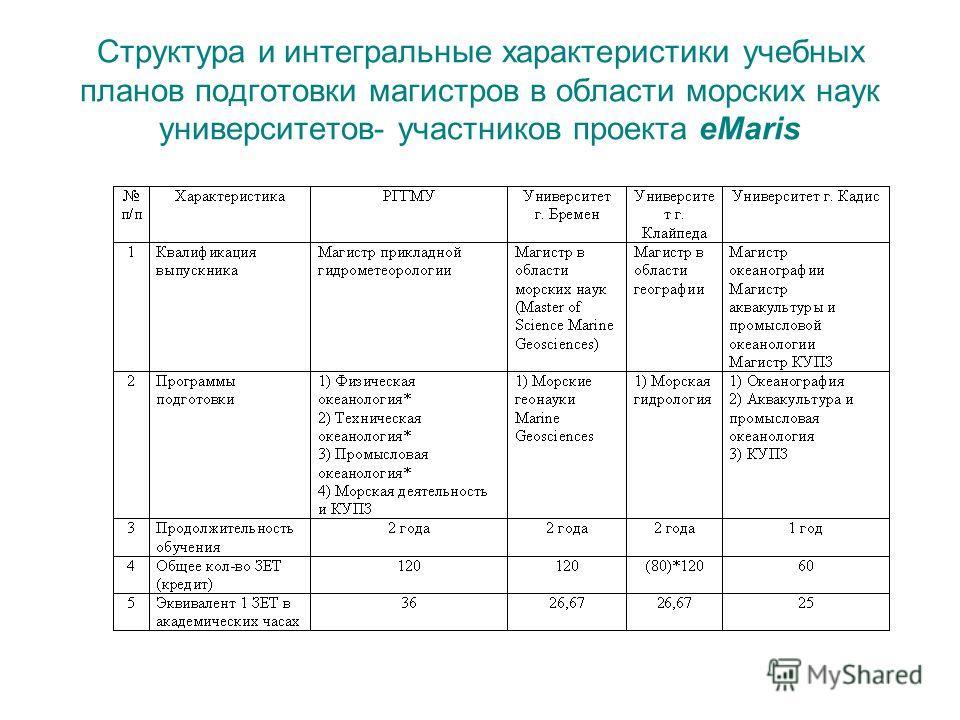 Структура и интегральные характеристики учебных планов подготовки магистров в области морских наук университетов- участников проекта eMaris