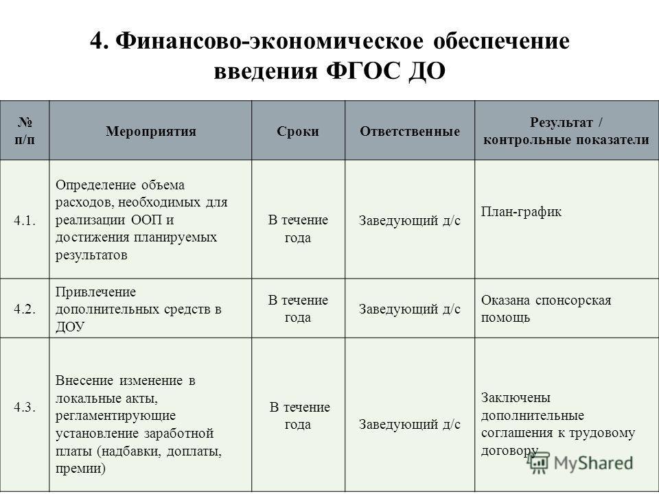 4. Финансово-экономическое обеспечение введения ФГОС ДО п/п МероприятияСрокиОтветственные Результат / контрольные показатели 4.1. Определение объема расходов, необходимых для реализации ООП и достижения планируемых результатов В течение года Заведующ