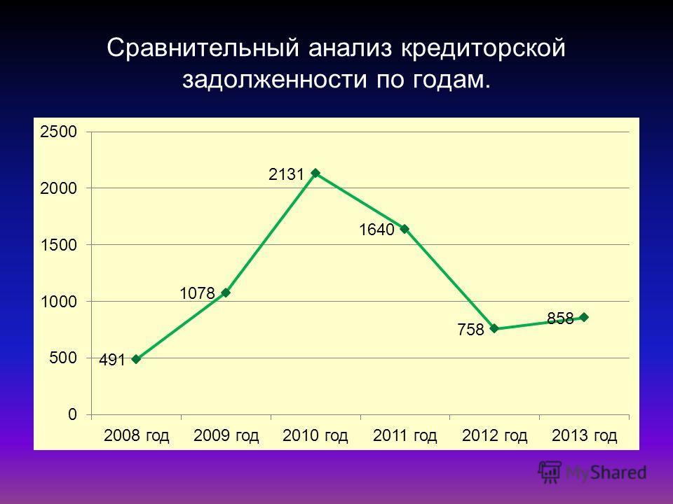 Сравнительный анализ кредиторской задолженности по годам.