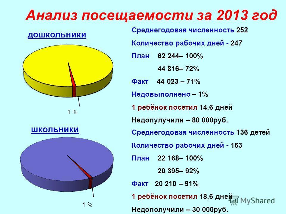Анализ посещаемости за 2013 год Среднегодовая численность 252 Количество рабочих дней - 247 План 62 244– 100% 44 816– 72% Факт 44 023 – 71% Недовыполнено – 1% 1 ребёнок посетил 14,6 дней Недопулучили – 80 000руб. 1 % Среднегодовая численность 136 дет