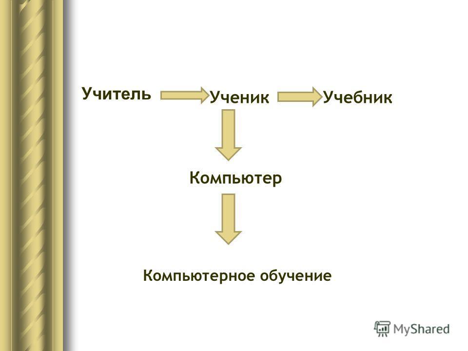 УченикУчебник Компьютер Компьютерное обучение Учитель