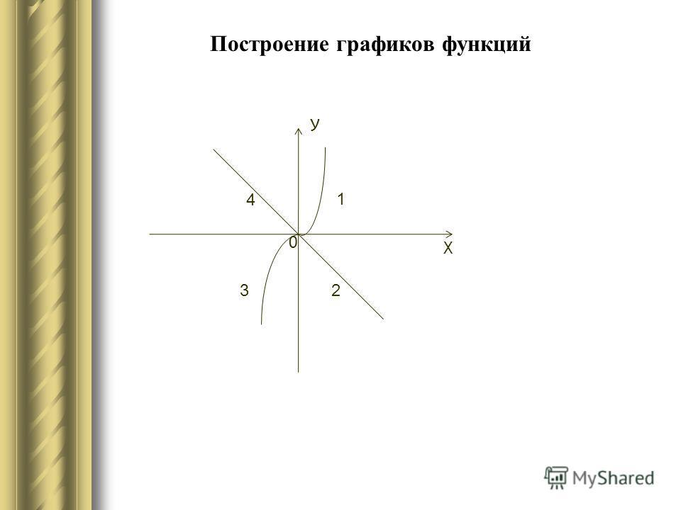 Построение графиков функций У Х 0 4 1 23