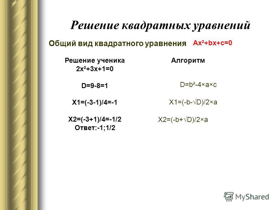 Решение квадратных уравнений Общий вид квадратного уравнения Ax²+bx+c=0 Решение ученика 2x²+3x+1=0 D=9-8=1 X1=(-3-1)/4=-1 X2=(-3+1)/4=-1/2 Ответ:-1;1/2 Алгоритм D=b²-4×a×c X1=(-b-D)/2×a X2=(-b+D)/2×a