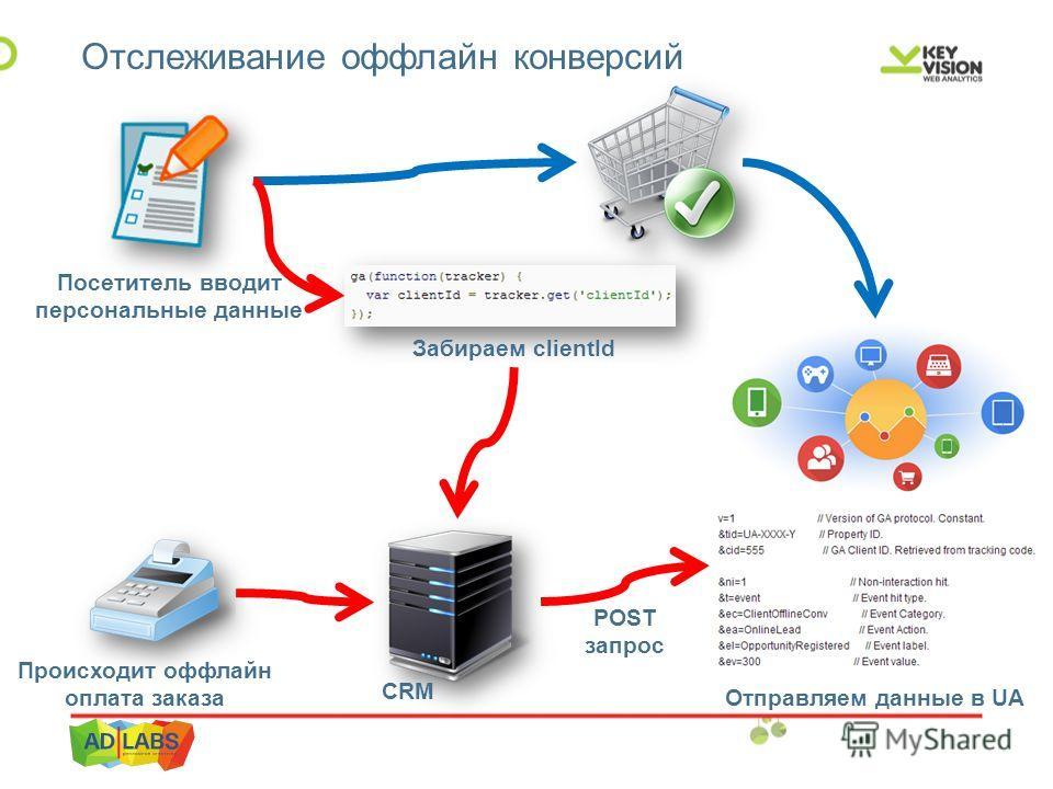 Отслеживание оффлайн конверсий Посетитель вводит персональные данные Забираем clientId Происходит оффлайн оплата заказа Отправляем данные в UA CRM POST запрос