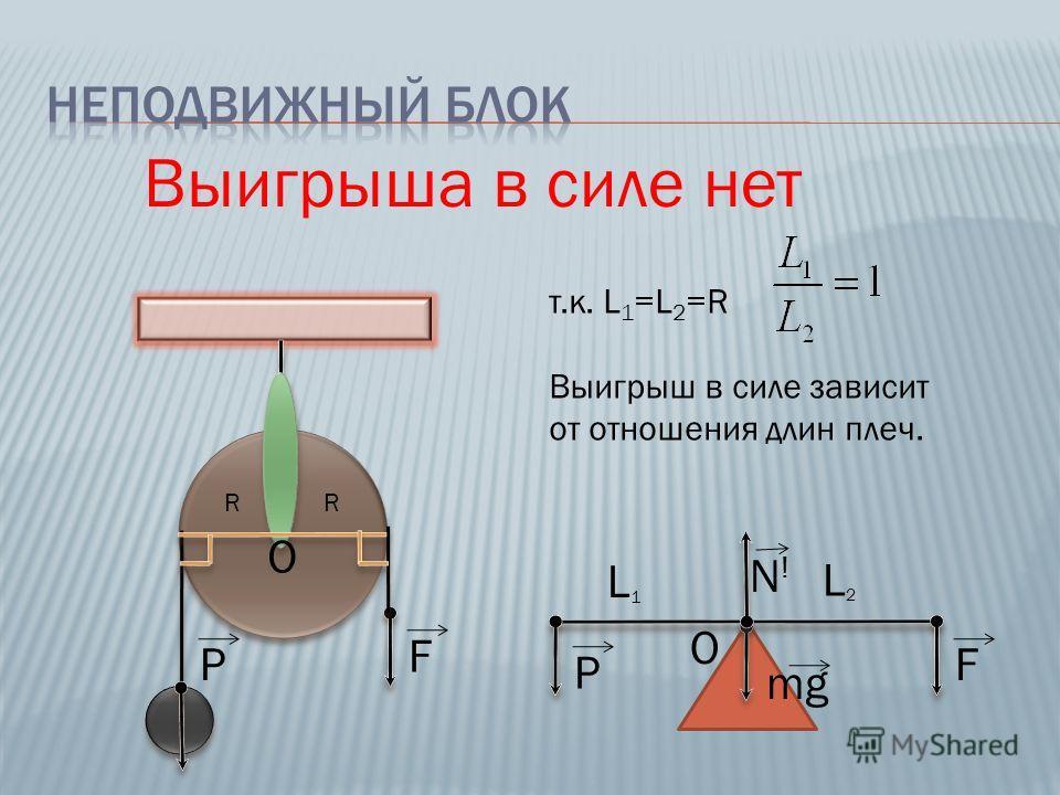 F RR P F P L1L1 L2L2 Выигрыша в силе нет т.к. L 1 =L 2 =R Выигрыш в силе зависит от отношения длин плеч. О О mg N!N!