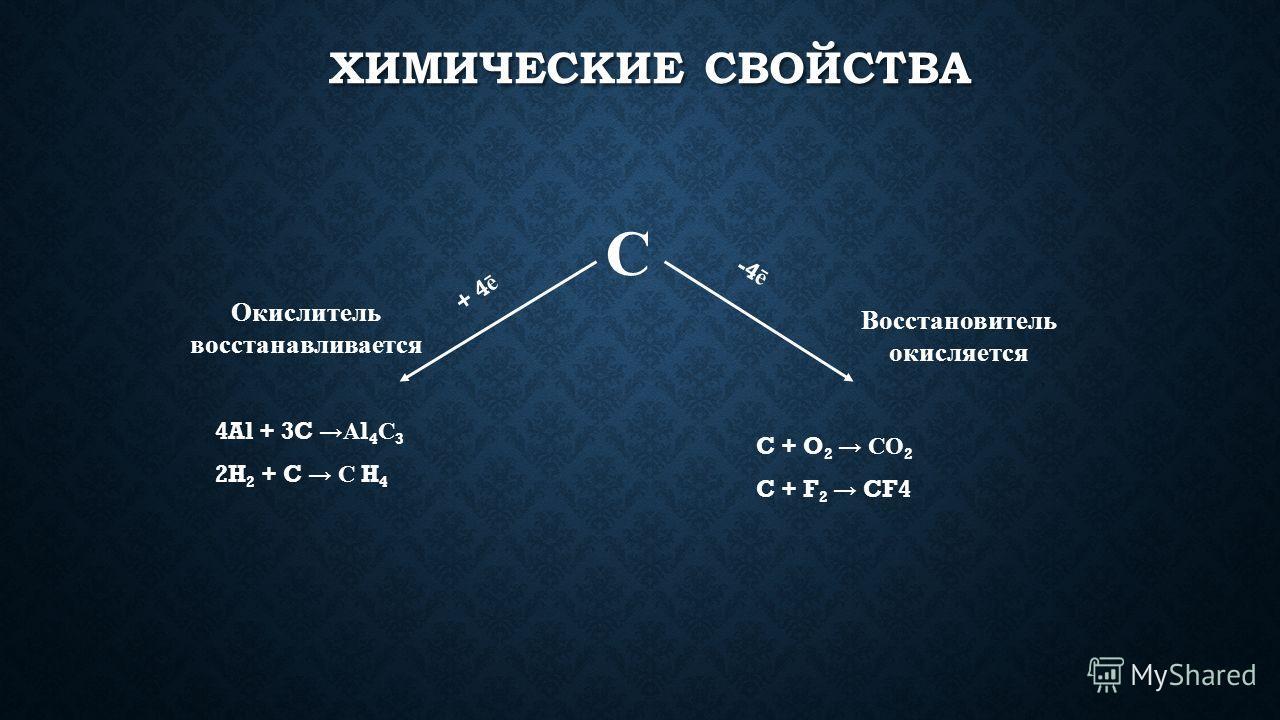 ХИМИЧЕСКИЕ СВОЙСТВА С + 4 ē -4 ē Окислитель восстанавливается Восстановитель окисляется 4Al + 3CА l 4 С 3 2H 2 + C С H 4 C + O 2 СО 2 C + F 2 CF4
