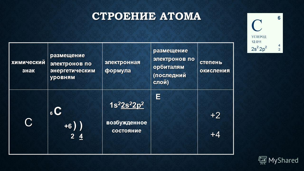 СТРОЕНИЕ АТОМА химическийзнакразмещение электронов по энергетическим уровням электроннаяформуларазмещение электронов по орбиталям (последний слой) степеньокисления C 6 C +6 ) ) +6 ) ) 2 4 2 4 1s 2 2s 2 2p 2 возбужденноесостояние E +2+4