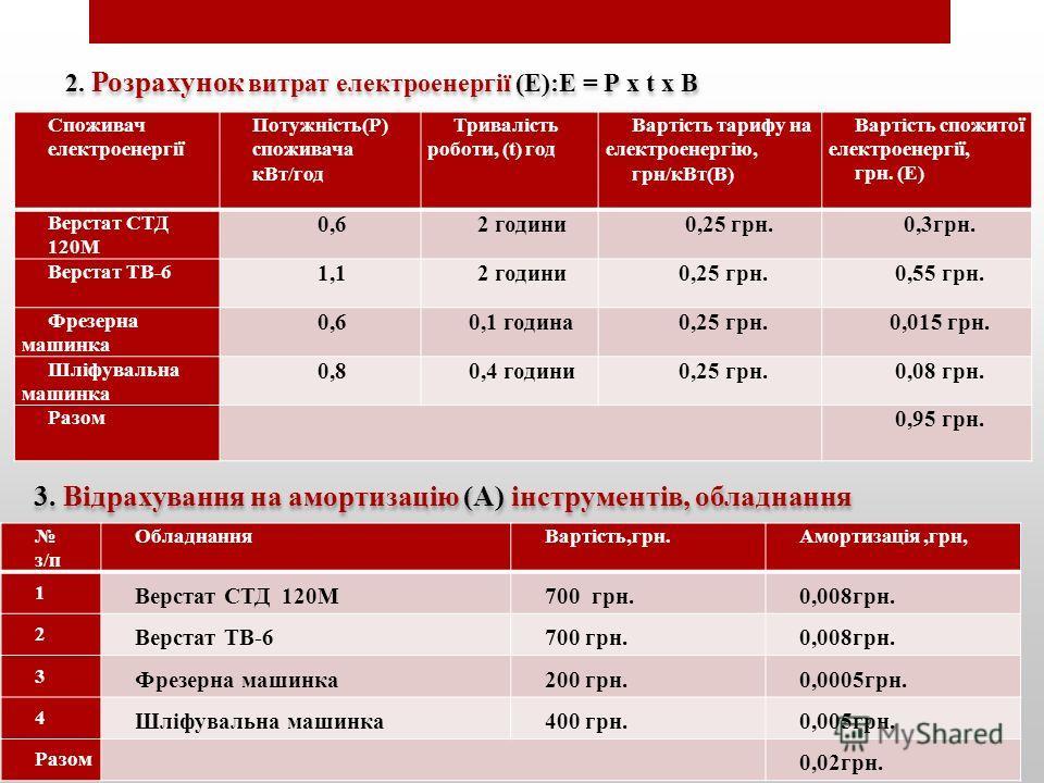 Споживач електроенергії Потужність(Р) споживача кВт/год Тривалість роботи, (t) год Вартість тарифу на електроенергію, грн/кВт(В) Вартість спожитої електроенергії, грн. (Е) Верстат СТД 120М 0,62 години 0,25 грн.0,3грн. Верстат ТВ-6 1,12 години0,25 грн