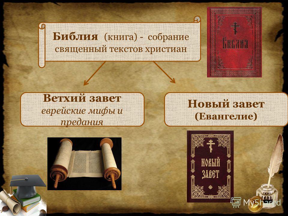 Библия (книга) - собрание священный текстов христиан Новый завет (Евангелие) Ветхий завет еврейские мифы и предания