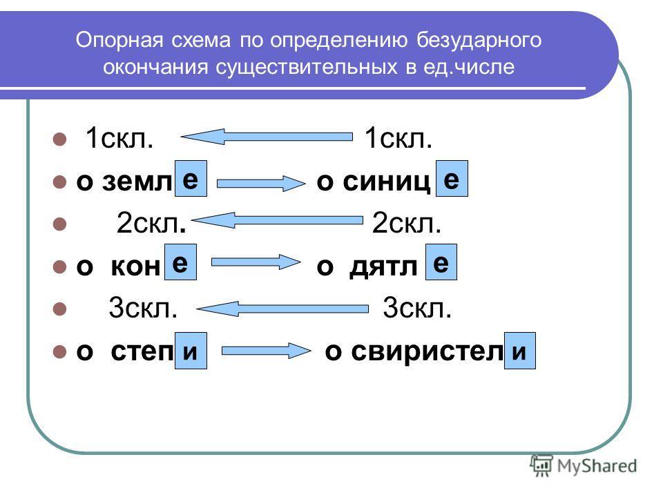 Опорная схема по определению безударного окончания существительных в ед.числе 1скл. 1скл. о земл о синиц 2скл. 2скл. о кон о дятл 3скл. 3скл. о степ о свиристел ее ее ии
