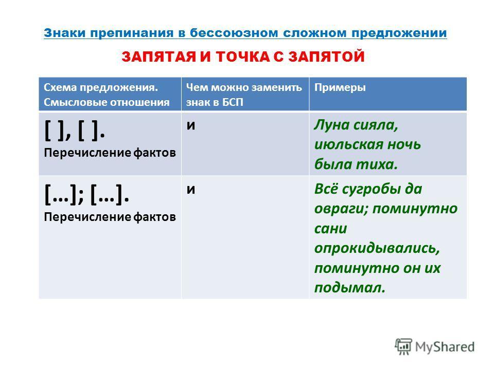 ЗАПЯТОЙ Схема предложения.