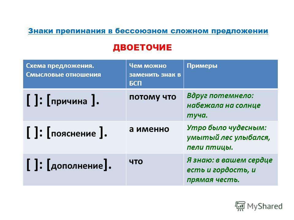 Схема предложения.