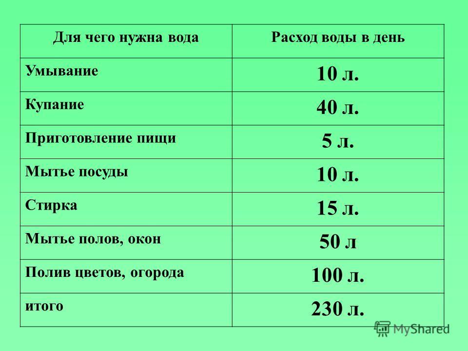 Для чего нужна водаРасход воды в день Умывание 10 л. Купание 40 л. Приготовление пищи 5 л. Мытье посуды 10 л. Стирка 15 л. Мытье полов, окон 50 л Полив цветов, огорода 100 л. итого 230 л.