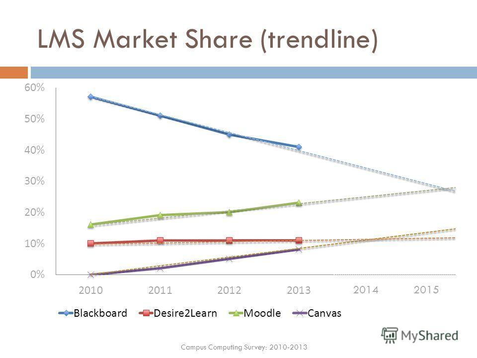 LMS Market Share (trendline) Campus Computing Survey: 2010-2013 20142015