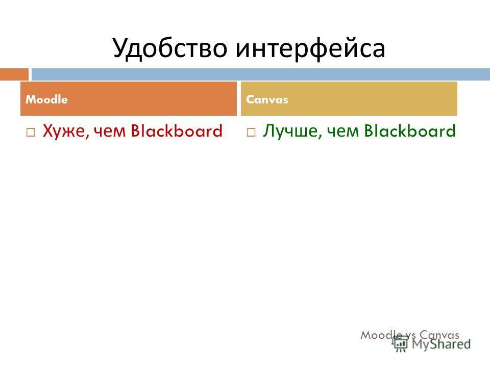 Moodle vs Canvas Хуже, чем Blackboard Лучше, чем Blackboard MoodleCanvas Удобство интерфейса
