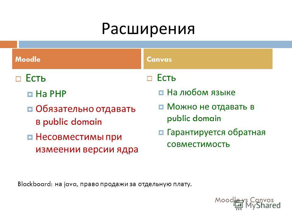 Moodle vs Canvas Есть На PHP Обязательно отдавать в public domain Несовместимы при измеении версии ядра Есть На любом языке Можно не отдавать в public domain Гарантируется обратная совместимость MoodleCanvas Расширения Blackboard: на java, право прод