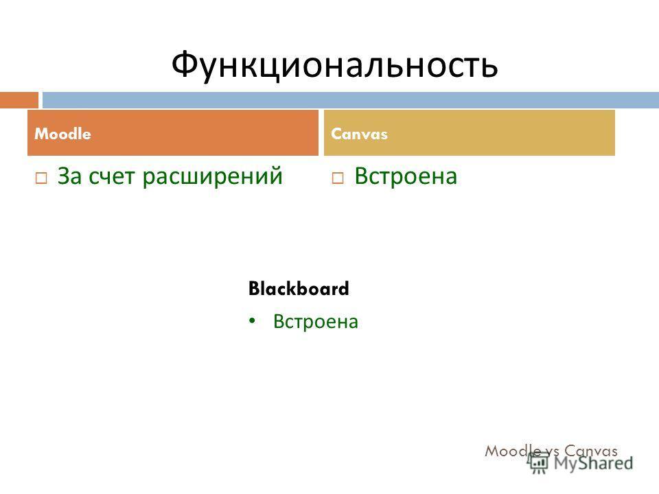Moodle vs Canvas За счет расширений Встроена MoodleCanvas Функциональность Blackboard Встроена