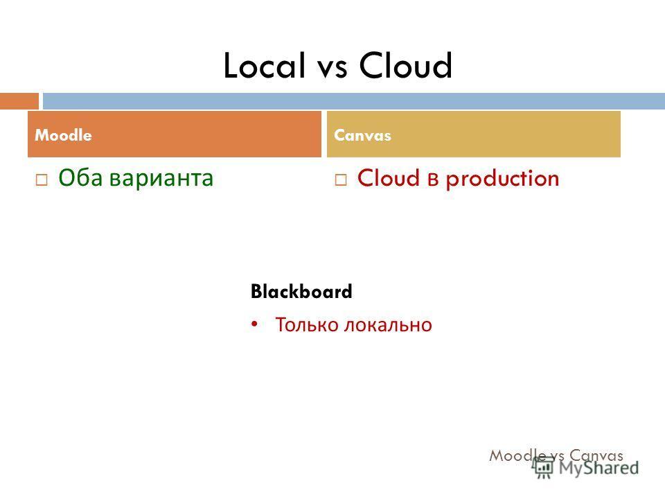 Moodle vs Canvas Оба варианта Cloud в production MoodleCanvas Local vs Cloud Blackboard Только локально